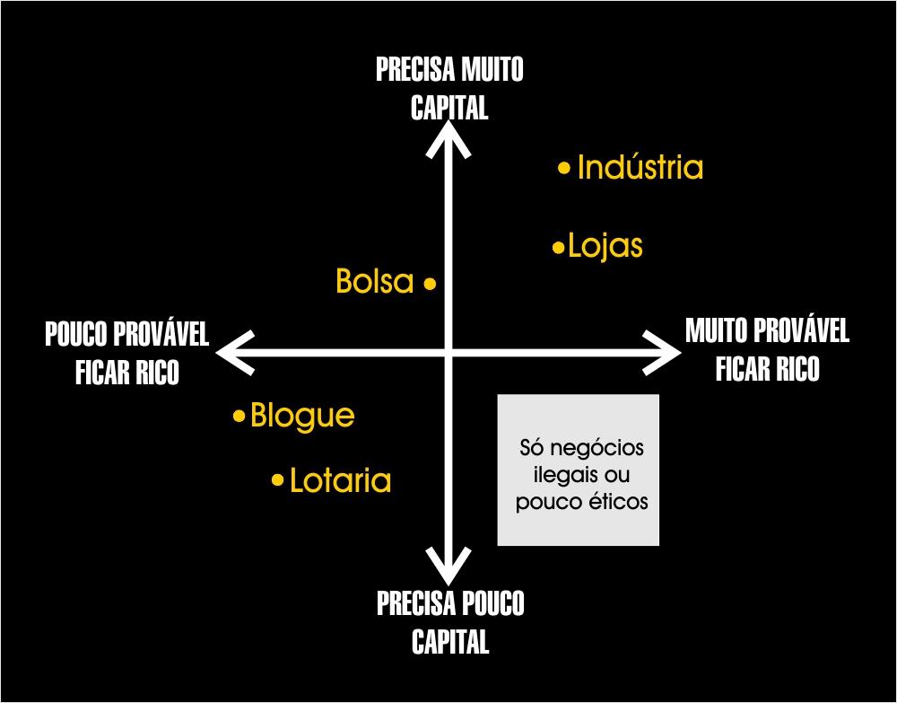 capital e ficar rico 2