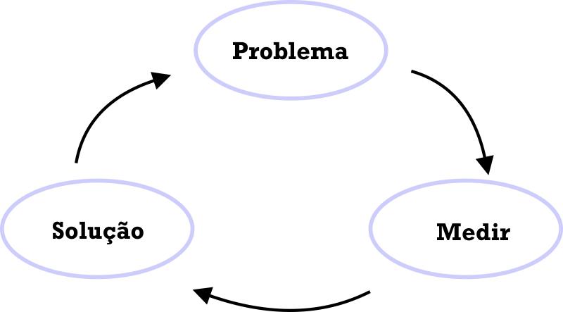 Como melhorar um negócio de uma loja. O método 3 passos: problema, medir, solução.